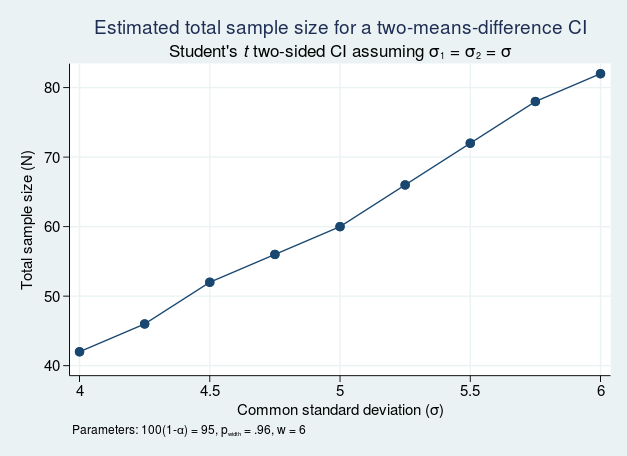 Sample size analysis of confidence intervals
